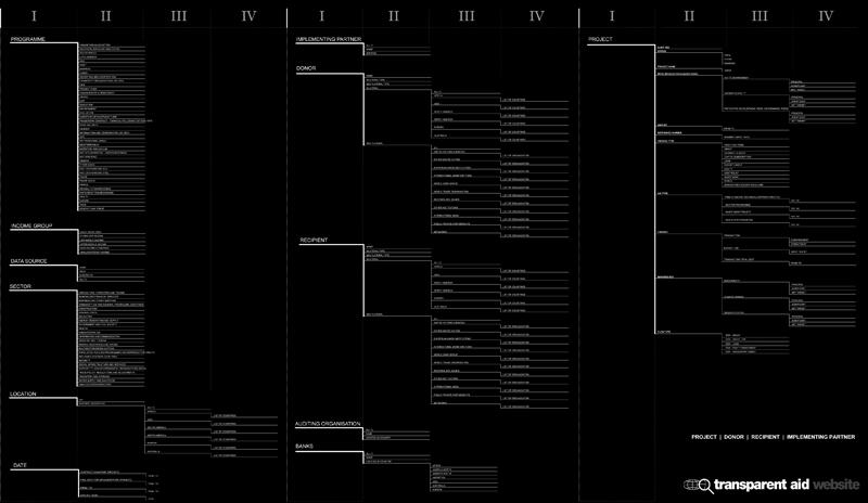 TR-Aid Taxonomy